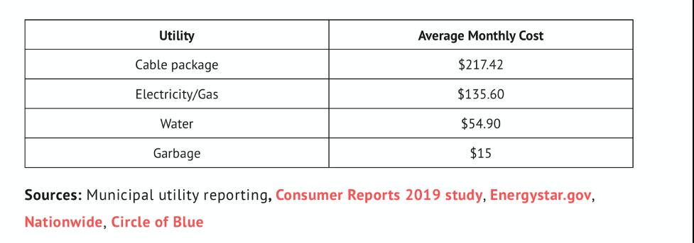 average-us-utility-bill